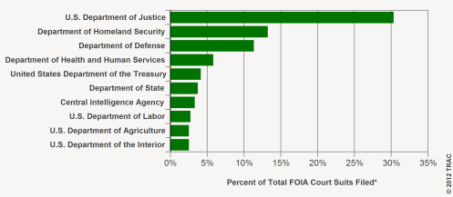 Percent of Total FOIA Lawsuits Filed, FY 2011