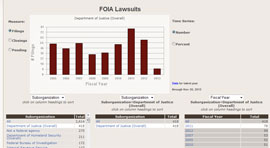 FOIA Project - By the Numbers